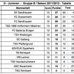 D1-Junioren Halle 2012 Tabelle